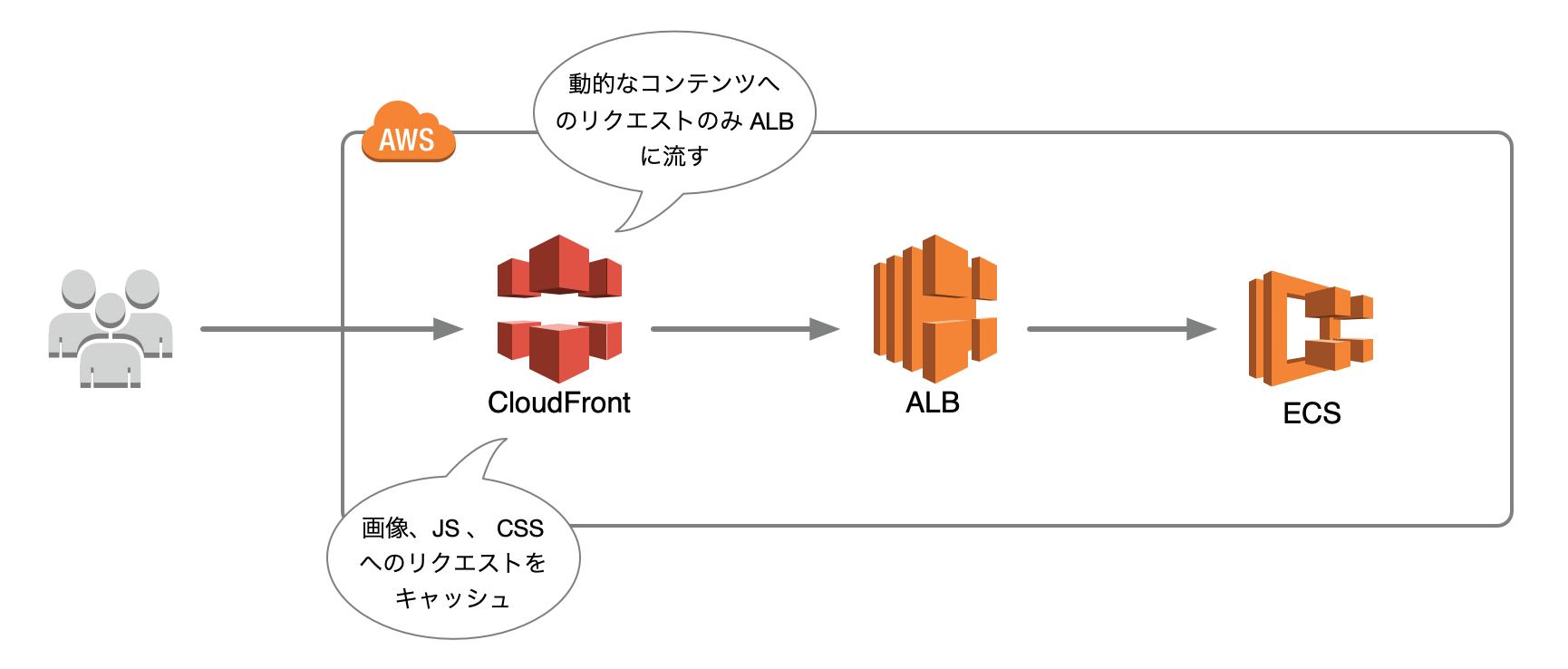 cloudfront-ecs-image.png