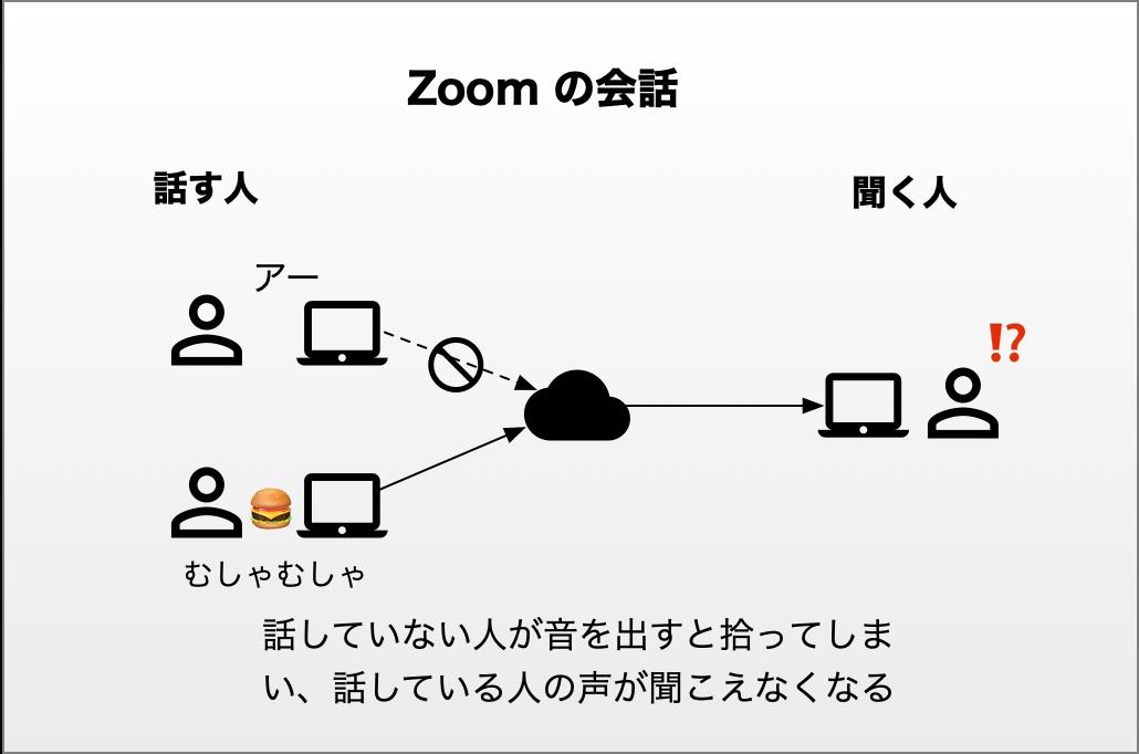 Zoom の会話 2