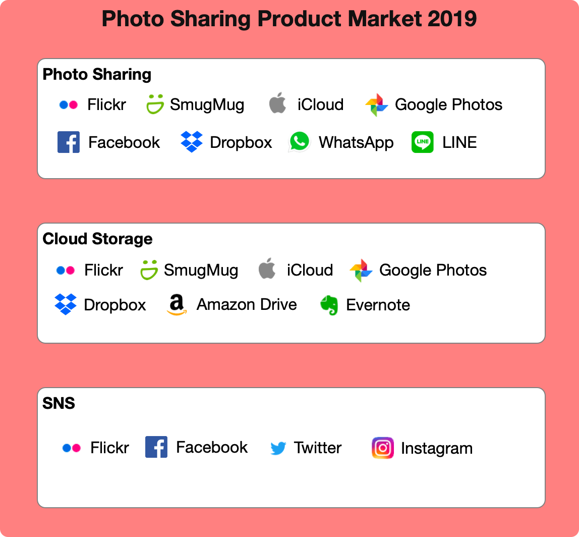 Photo Sharing Product Market 2019