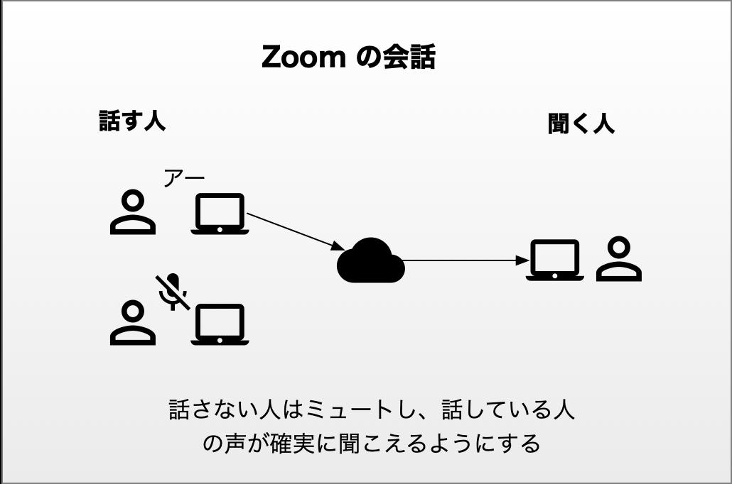 Zoom の会話 3