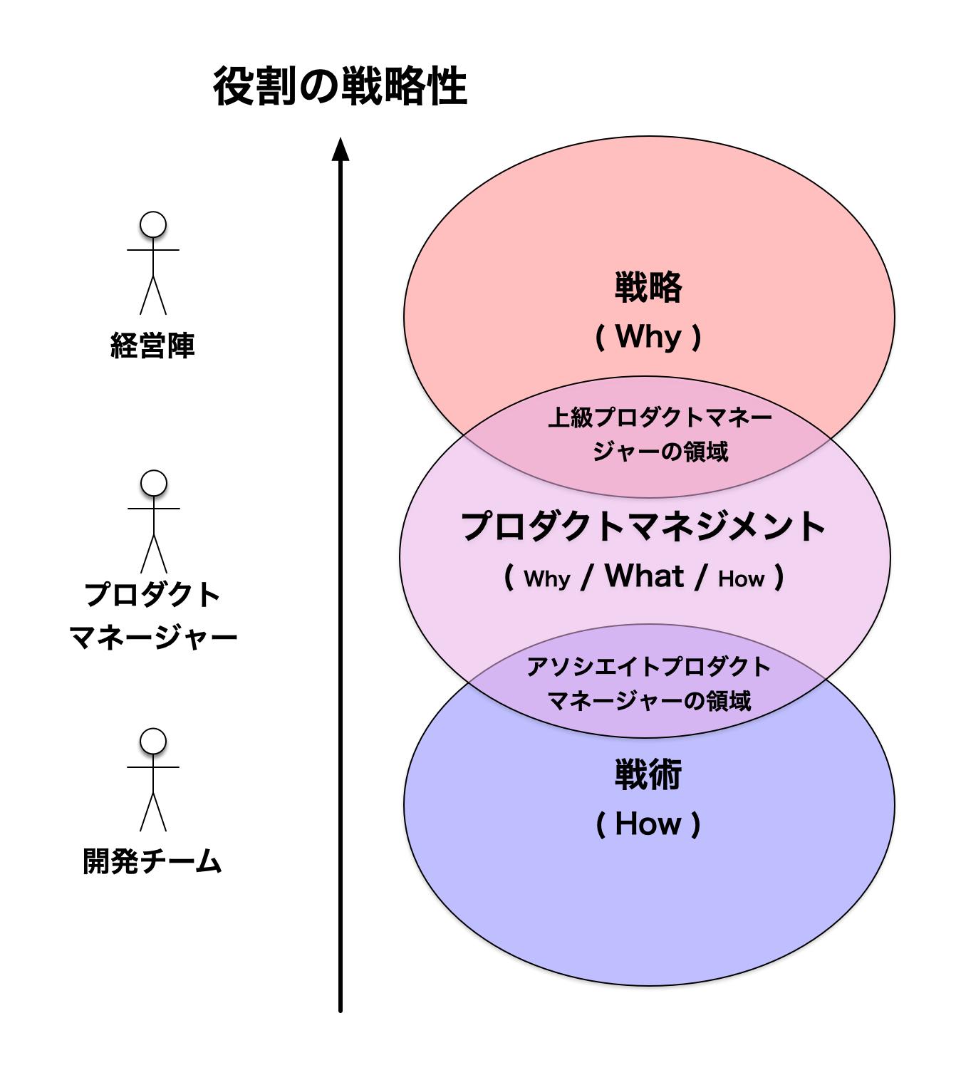 役割の戦略性 - プロダクトマネージャーの役割分担
