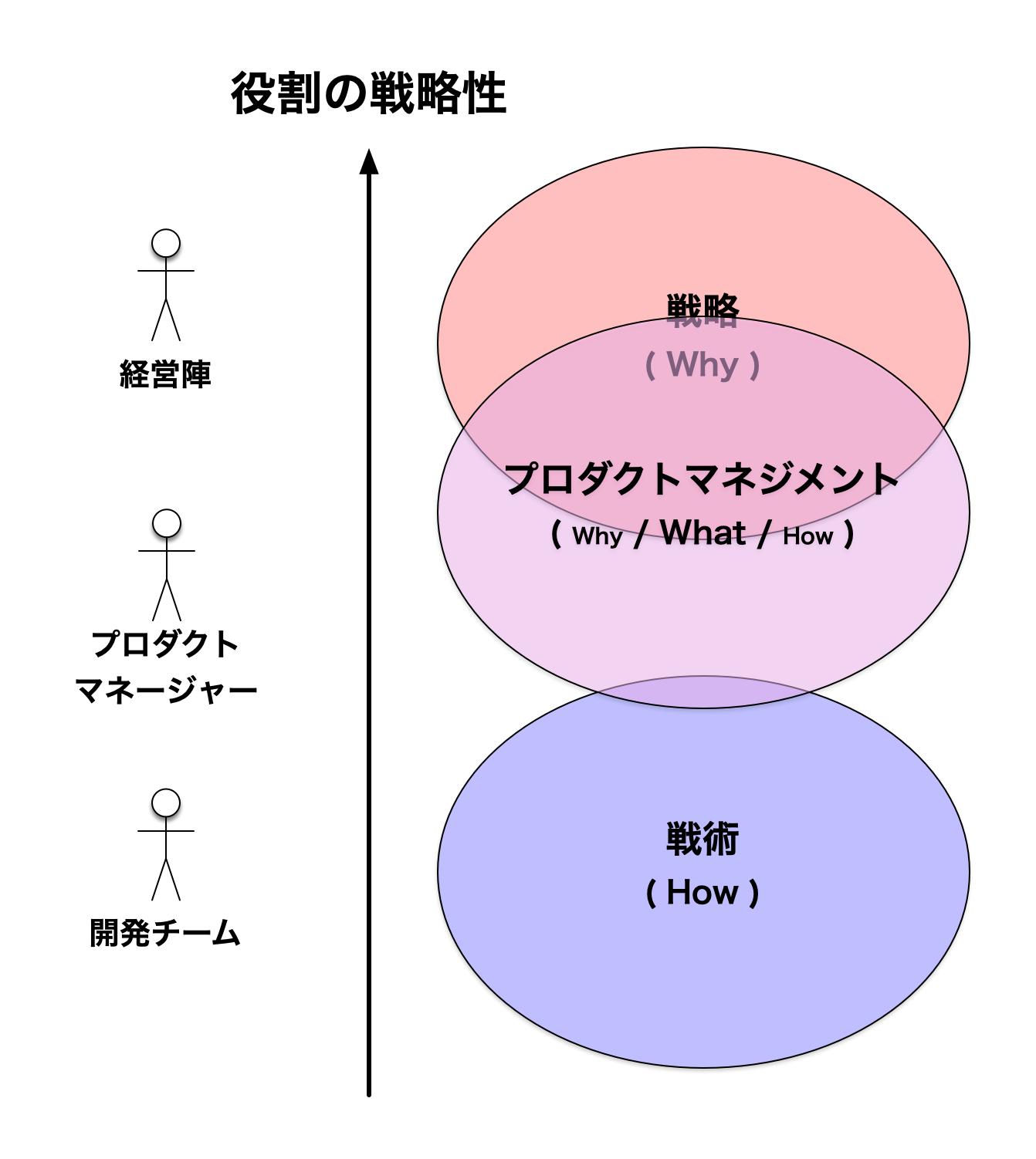 役割の戦略性 - 戦略寄りのプロダクトマネジメント