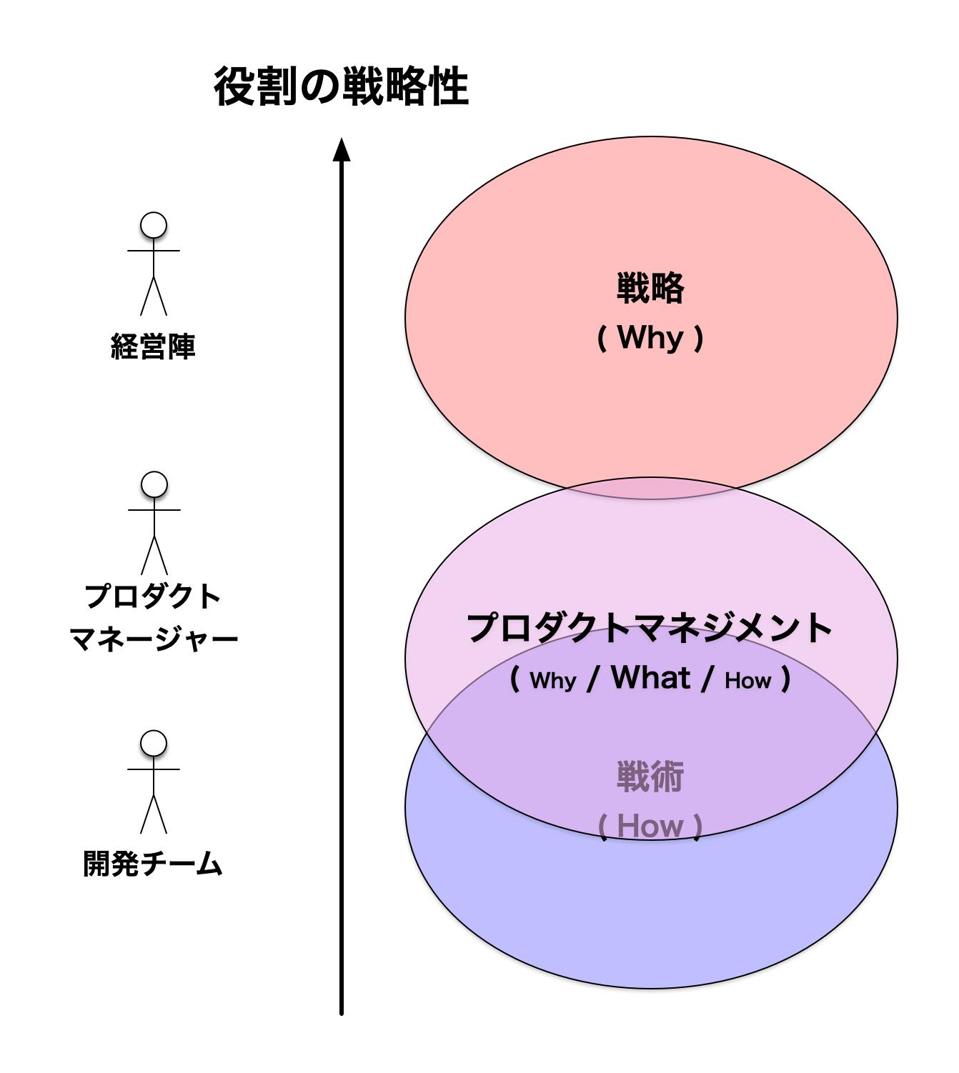 役割の戦略性 - 戦術寄りのプロダクトマネジメント