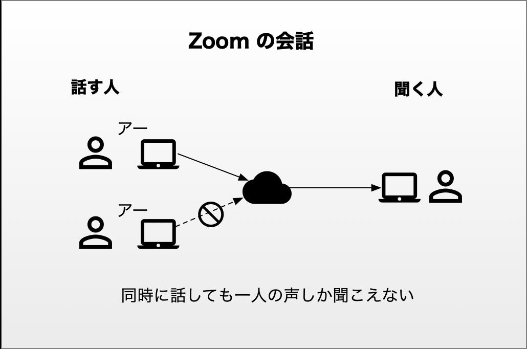 Zoom の会話 1