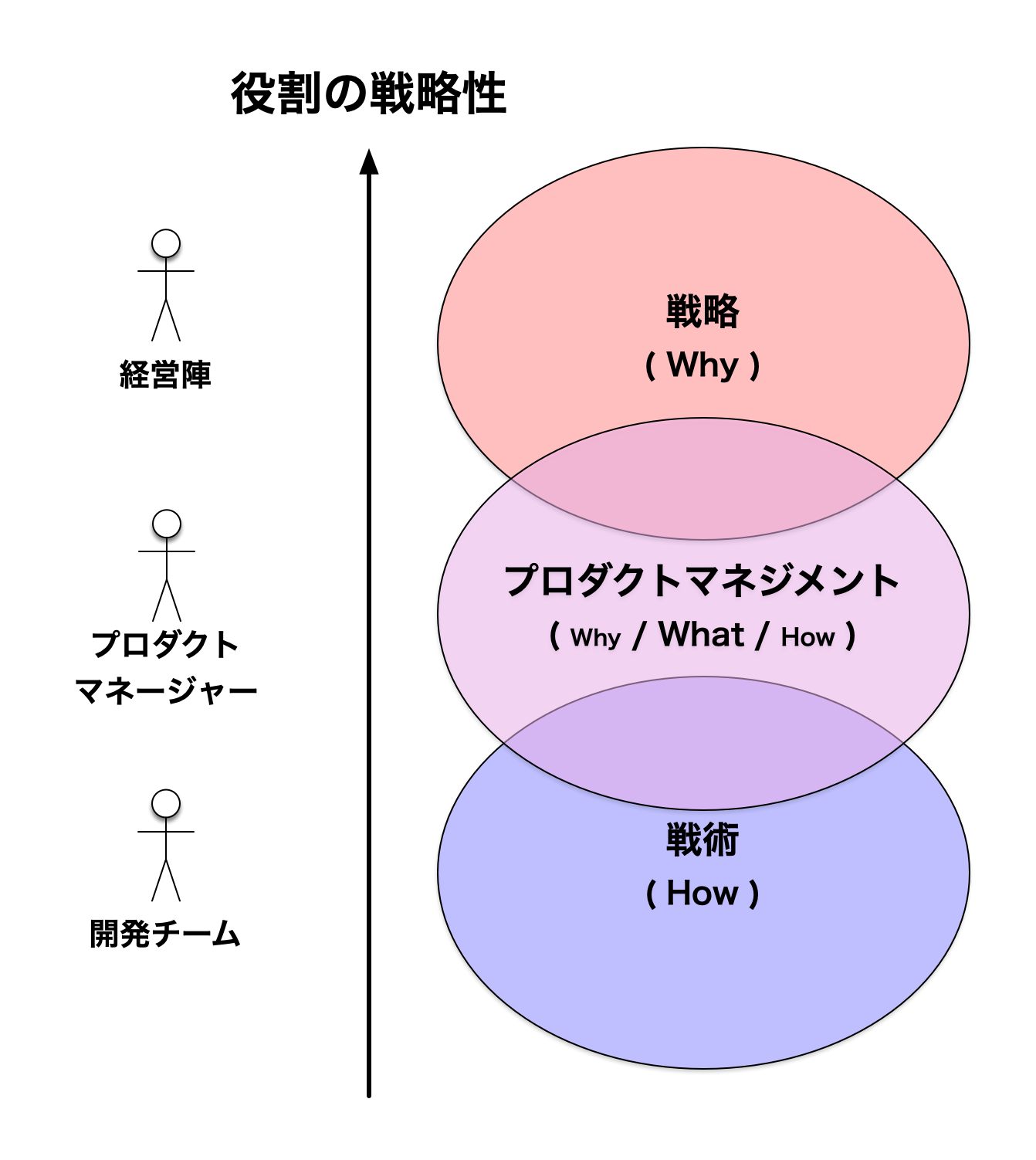 役割の戦略性 - プロダクトマネジメント導入