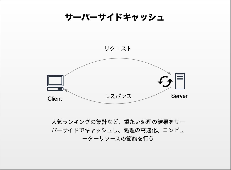 サーバーサイドキャッシュ図解.png