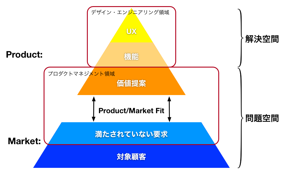 Product-Market Fit - 2.png