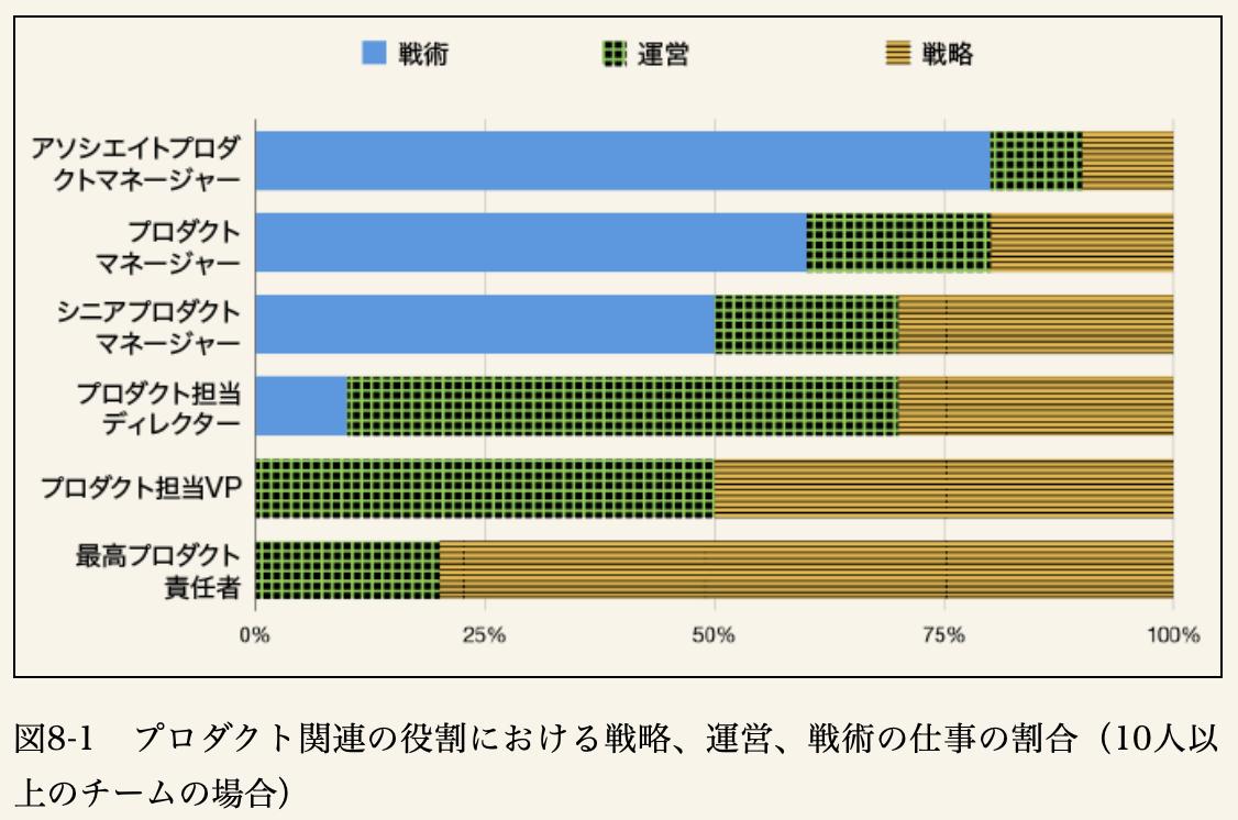 プロダクト関連の役割における戦略、運営、戦術の仕事の割合(10人以上のチームの場合)