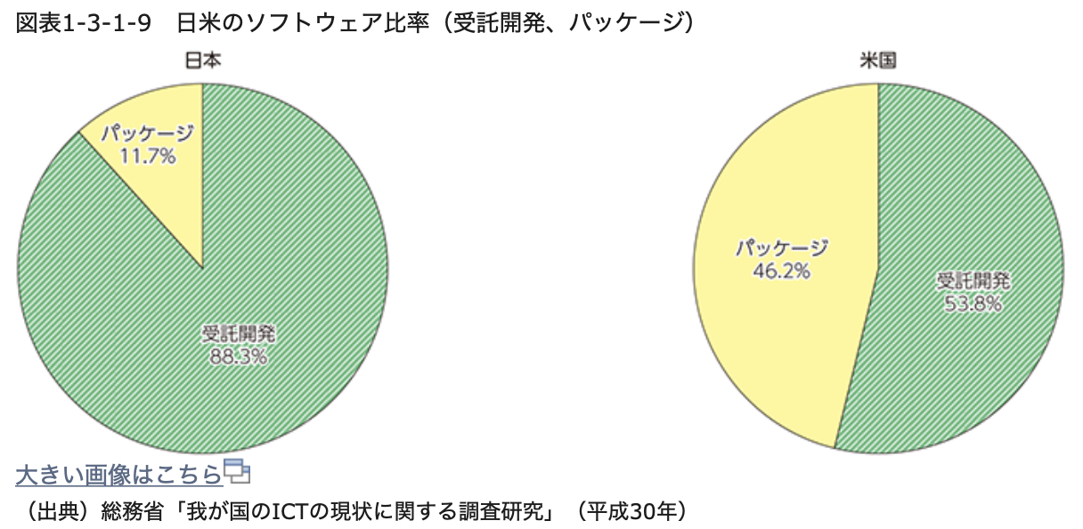 日米受託開発の割合